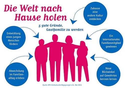 AFS_Infografik_Gruende fuer Gastfamilien_print
